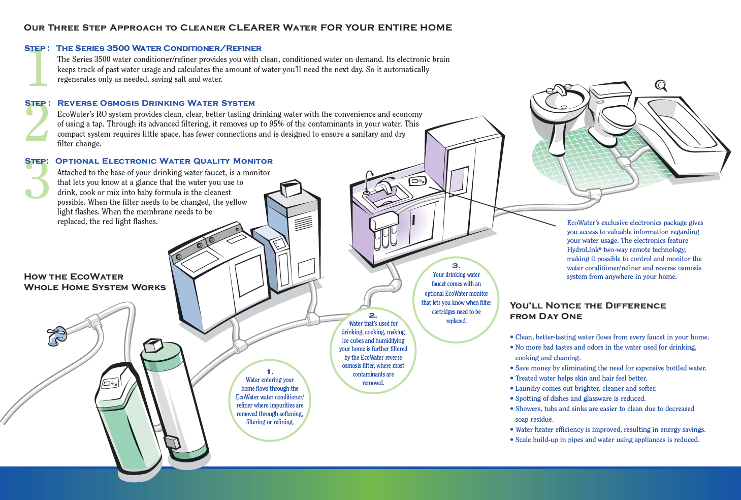 3 Easy Steps to Saving Time & Money with Whole House Water Filtration